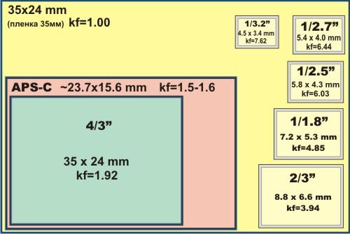 обыденной размеры матриц фотокамер сравнить этом