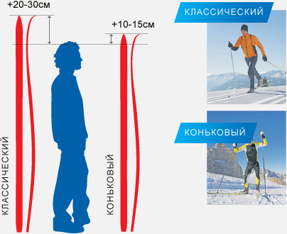 Выбор беговых лыж по длине