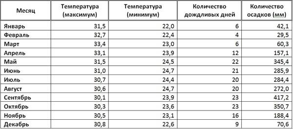Прогноз погоды в с кашкарово зилаирский район