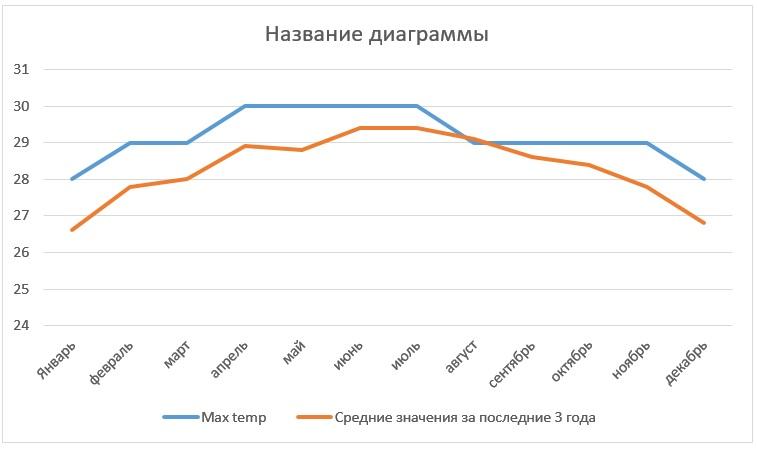 Погода в казаклии 10 дней