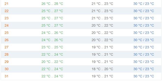 температура воды в таиланде в декабре