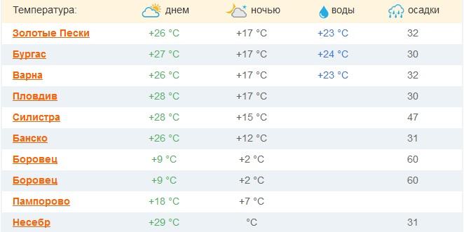 Когда в Болгарии лучше отдохнуть