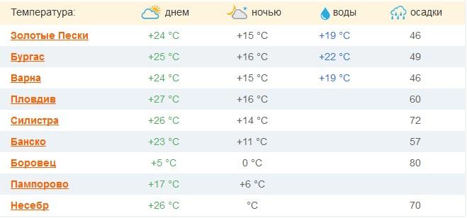 Курорты для отдыха в Болгарии