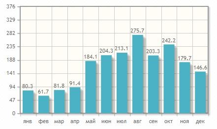 Стоимость авиабилетов на Шри-Ланку из Москвы