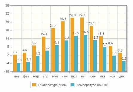 Стоимость отдыха в Тбилиси