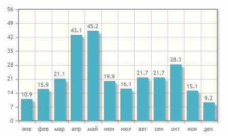 Стоимость билетов на самолет в Тбилиси из Москвы
