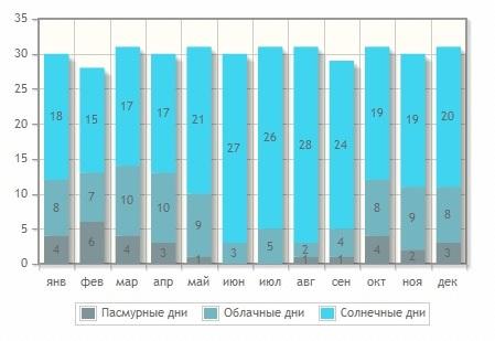 Цены на отдых в Тбилиси в  2019 году