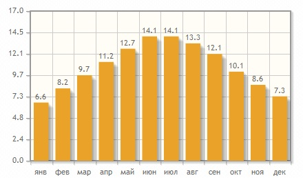 Цены на путевки в Сиде