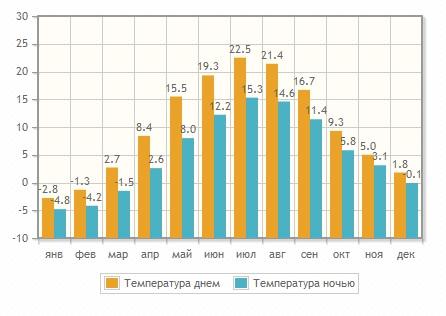 Цены на отдых в Риге