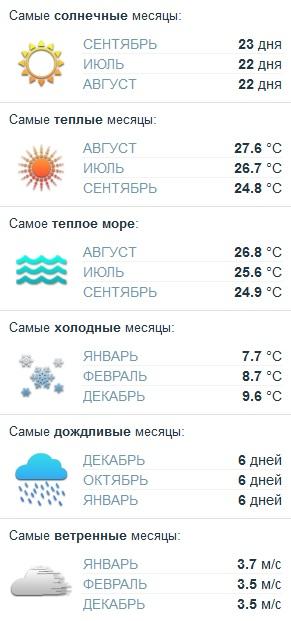 Лучшие пляжные курорты Грузии