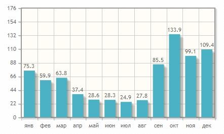 Цены на летний отдых в Батуми