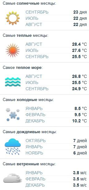 погода на курорте