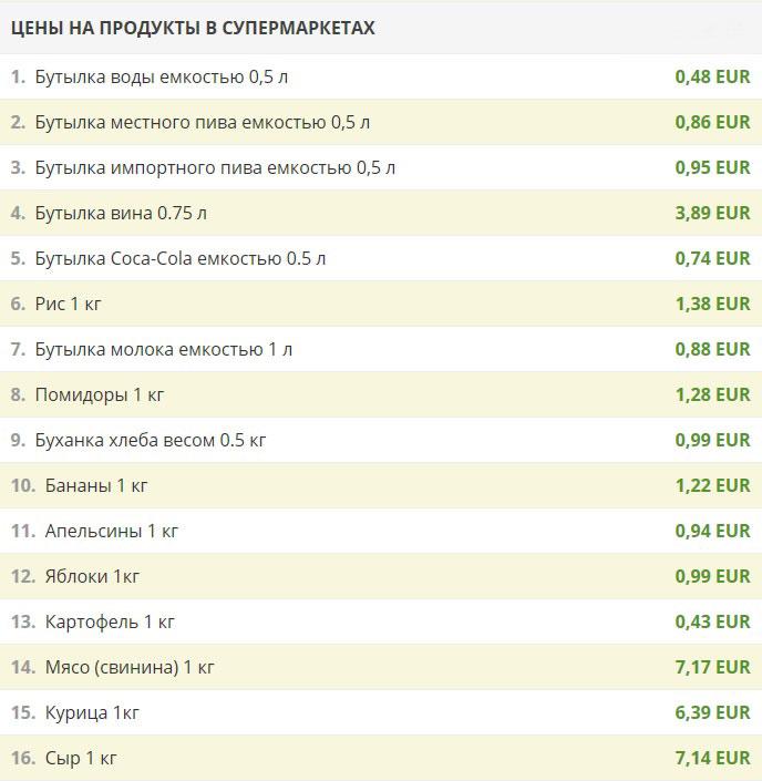 Еда в Черногории, цены