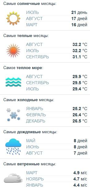 погода на варадеро по месяцам