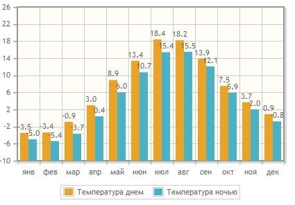 климат в Петрозаводске
