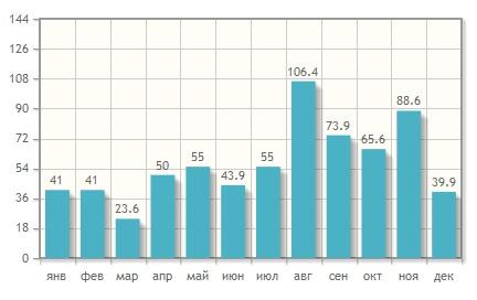 Количество осадков по месяцам