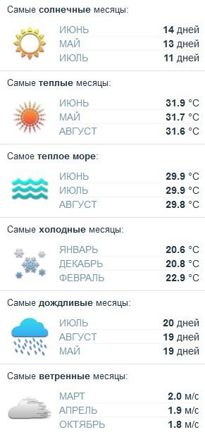 погода для отдыха в Санье
