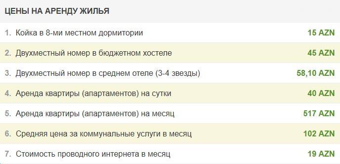 Цены на аренду жилья в Баку