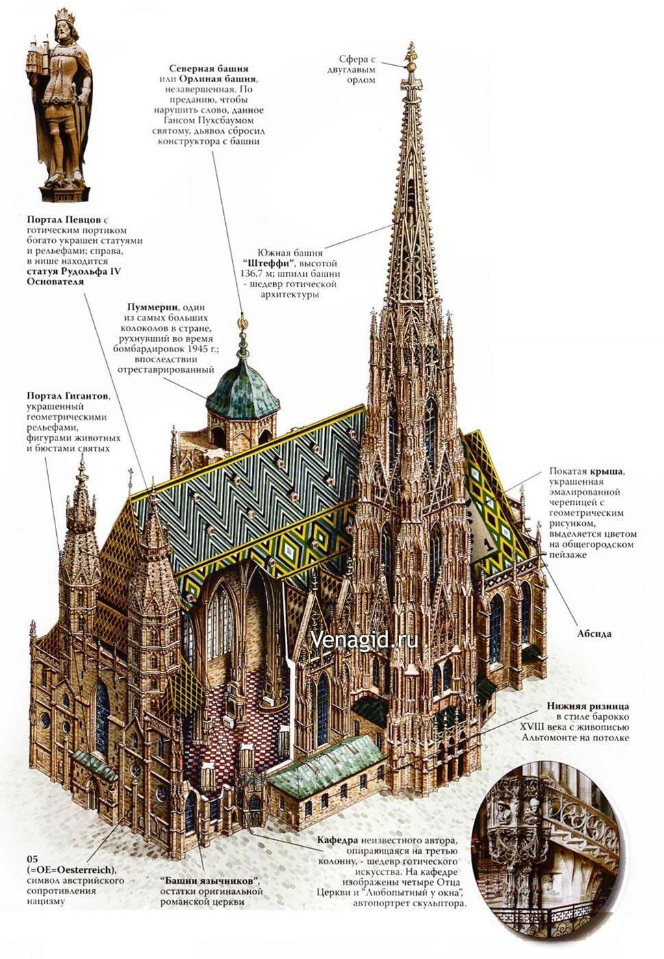схема собоа Святого Стефана