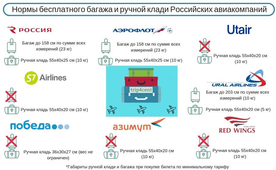 нормы провоза багажа в российских авиакомпаниях