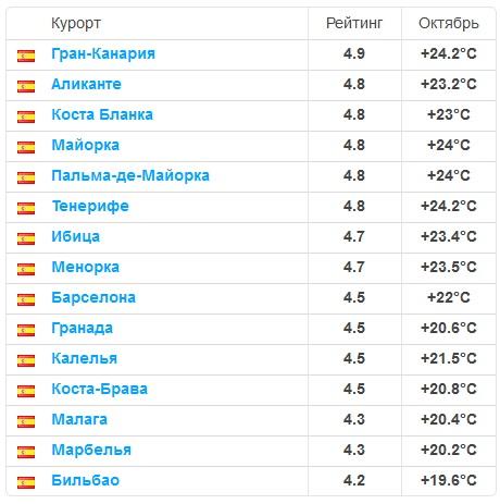 где отдыхать в октябре в Испании